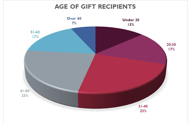 Age of gift recipients