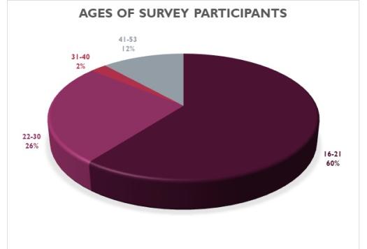 age of survey participants