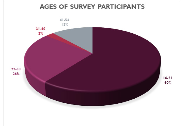 age of survey participants
