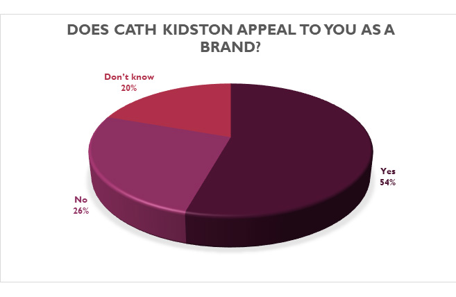 Does Cath Kidston appeal to you as a brand