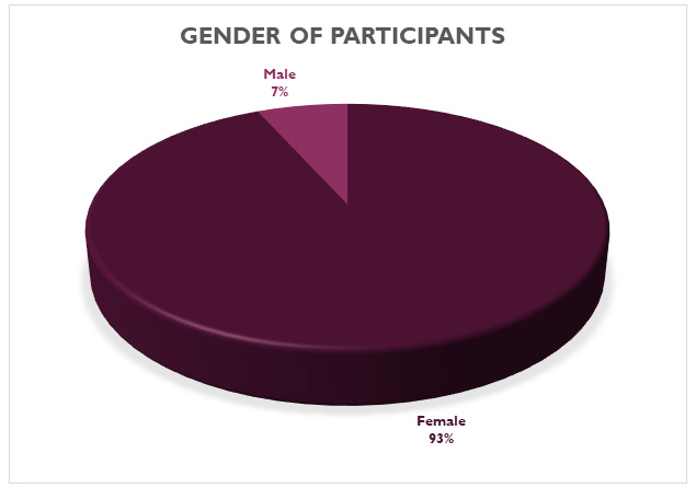 gender of participants