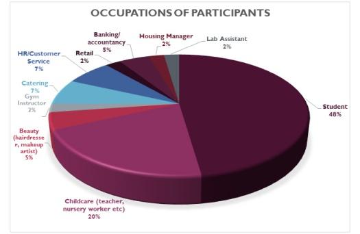 Occupation of participants