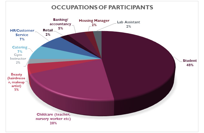 Occupation of participants
