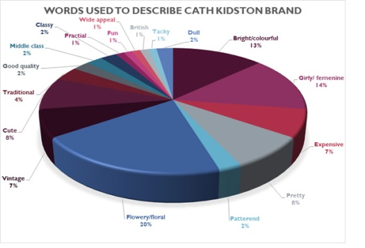 Words used to describe Cath Kidston Brand
